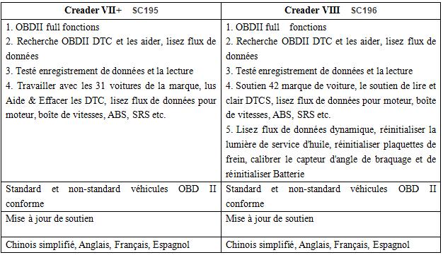 launch creader vii+ vs viii