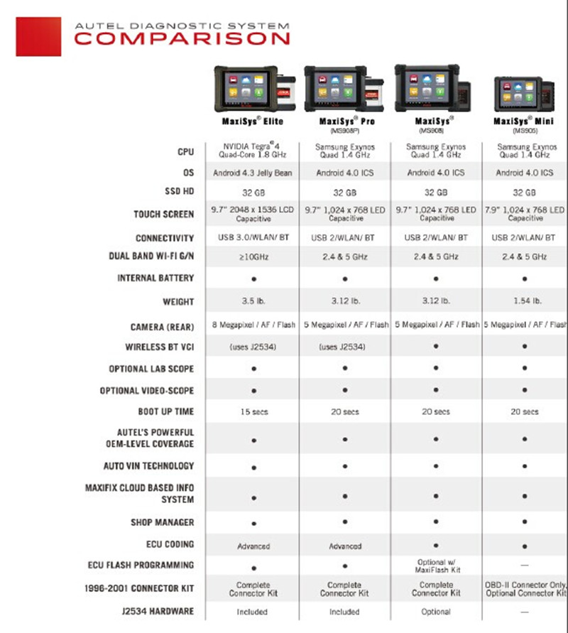 autel maxisys diagnostic system comparison