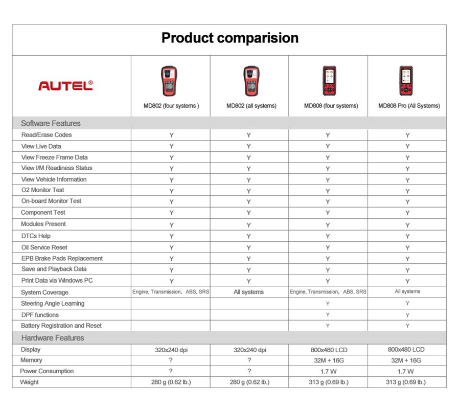 Autel MD802 VS Autel MD808