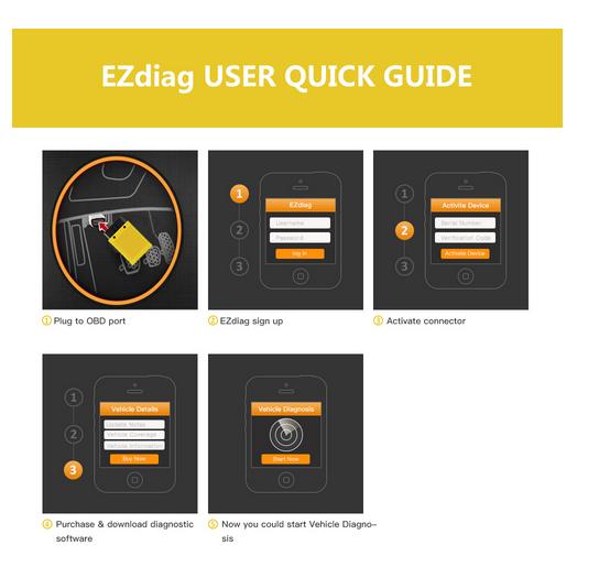ezdiag user quick guide